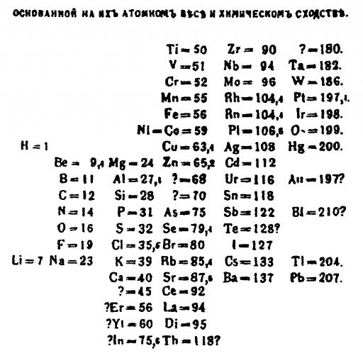 Nasceu Dmitri Mendeleev